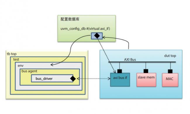 从仿真到硬件加速仿真 — 可完全重复使用的UVM架构