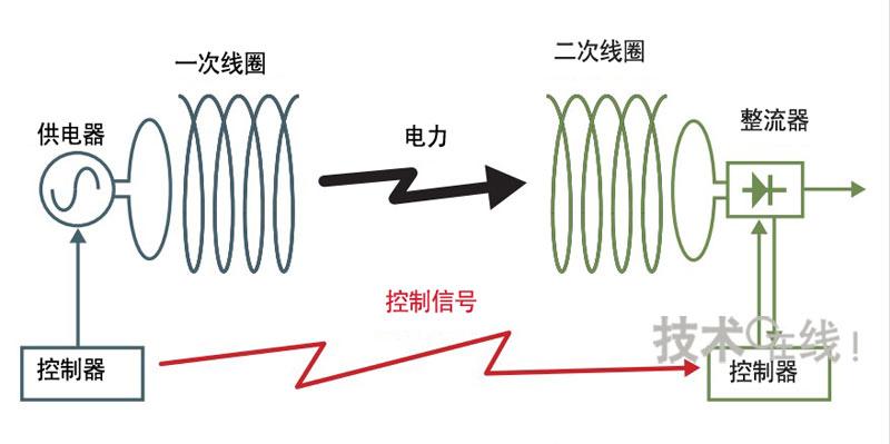 控制信号采用不同于供电用途的无线频率