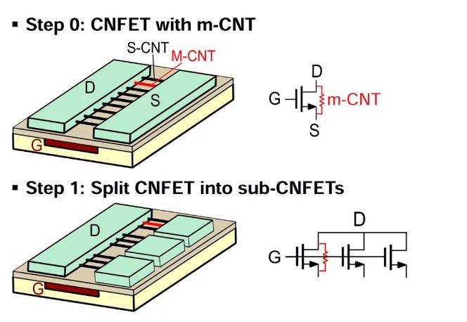 碳纳米管混合信号集成电路是什么原理?