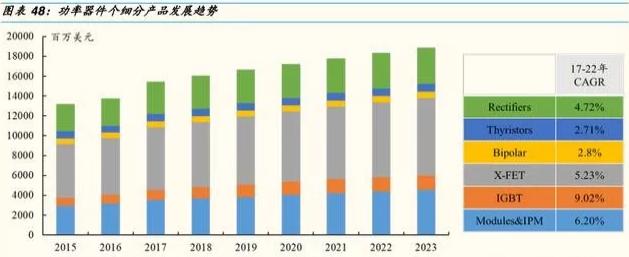 2019年功率半导体持续涨价 迎来新的发展契机
