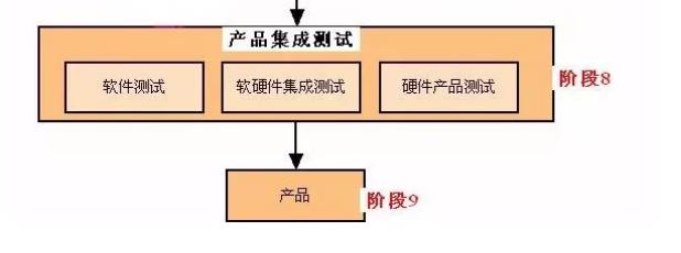 技术干货:详解嵌入式产品开发流程
