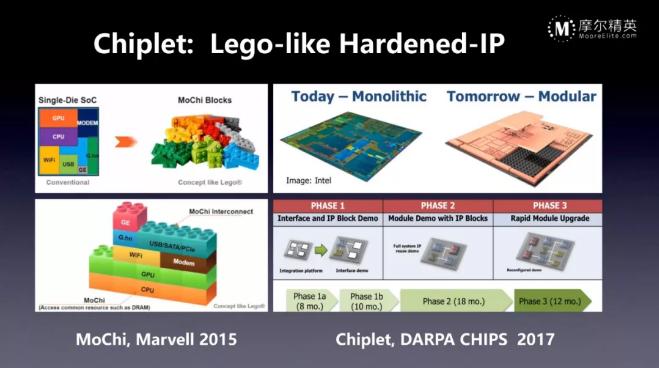 Chiplet和Tier-1 IC品牌商赋能AIoT时代