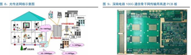 5G带动PCB覆铜板新需求